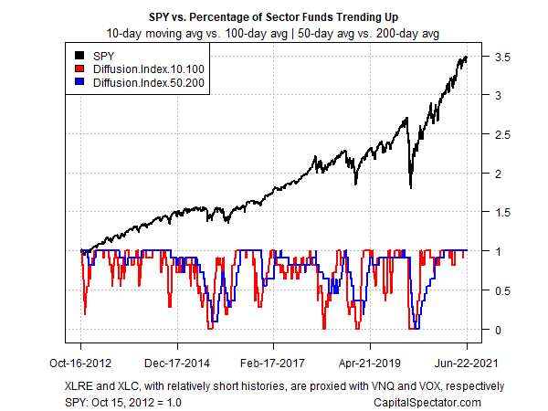 SPY Vs. Percentage Of Sector Funds Trending Up