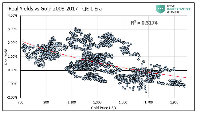 Real Yields Vs Gold 2008-2017 QE 1-Era