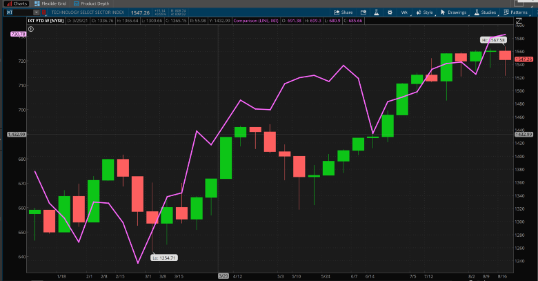 IXT Daily Chart.