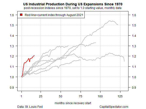 US Industrial Production During US Expansions Since 1970