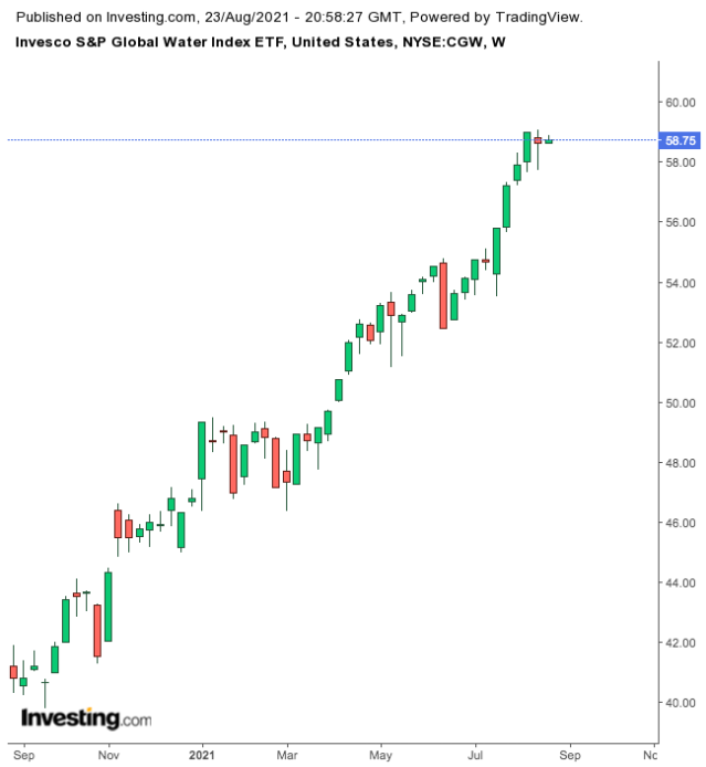 Invesco S&P Global Water Index ETF Weekly Chart.