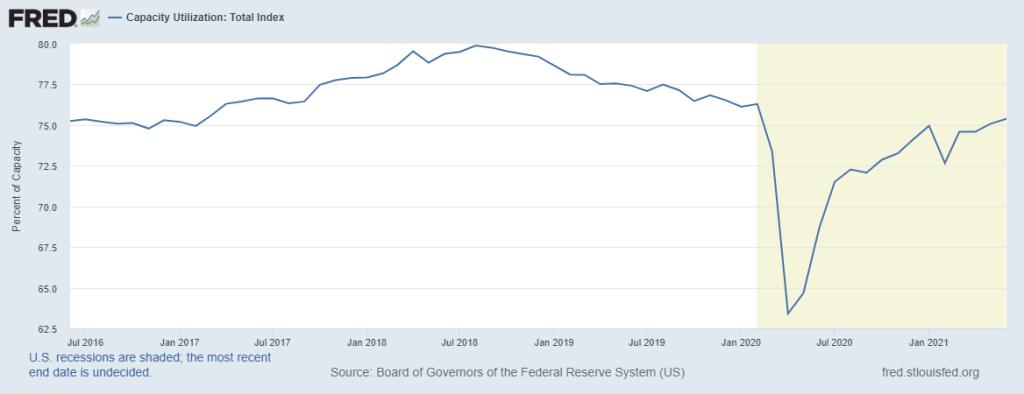 Capacity Utilization-Total Index Chart