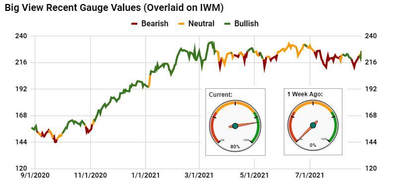Big View Chart (IWM Chart)