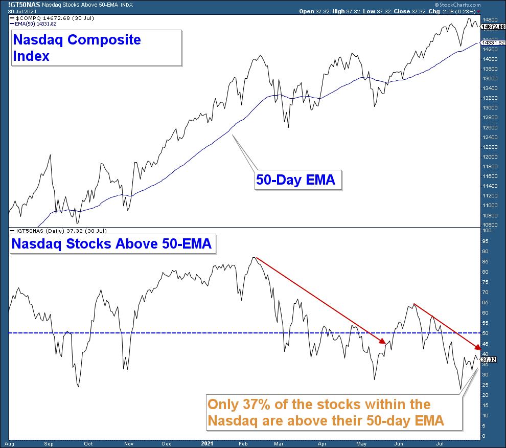 NASDAQ Composite Chart.