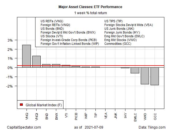 ETF Performance Weekly Returns Chart
