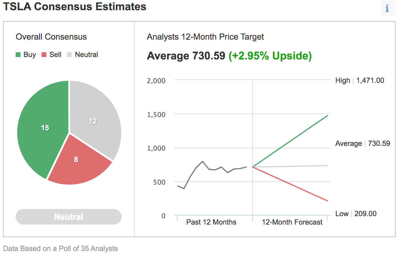 Diagram: Investing.com