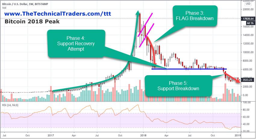Bitcoin 2018 Weekly Chart.