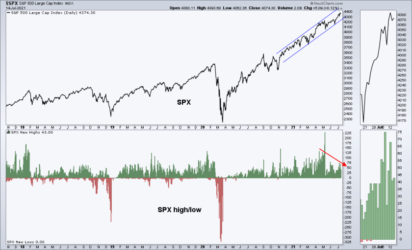 SPX Large Cap Index Highs And Lows