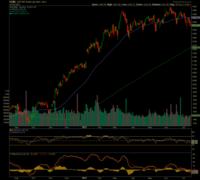 S&P Small Cap Chart