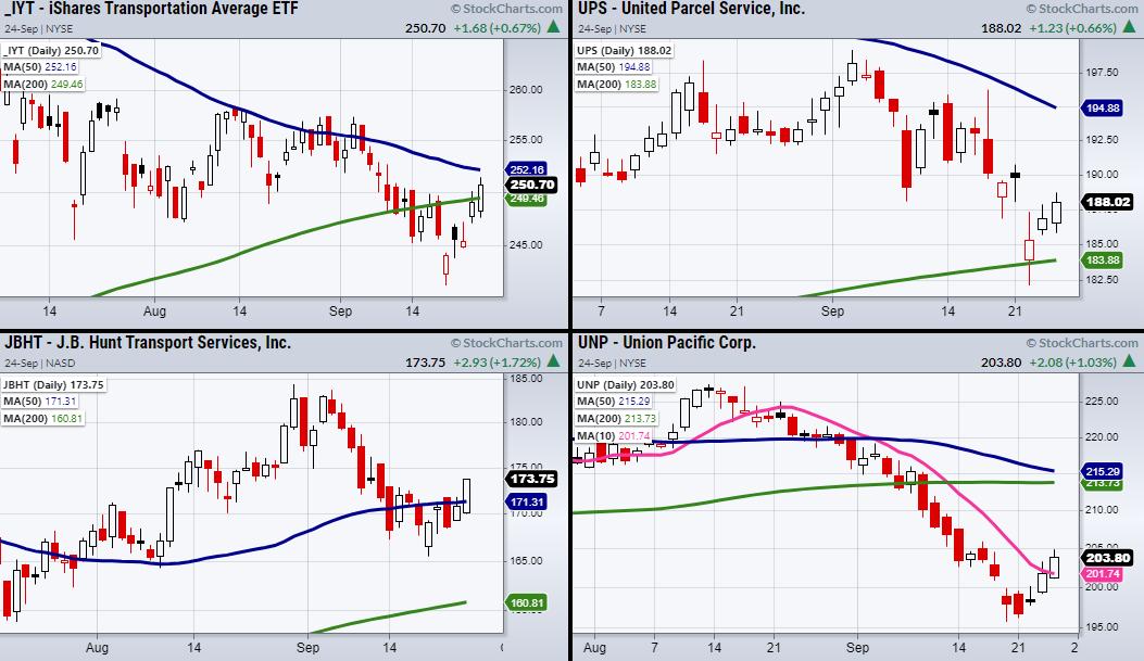 4-Transportation Stocks Chart