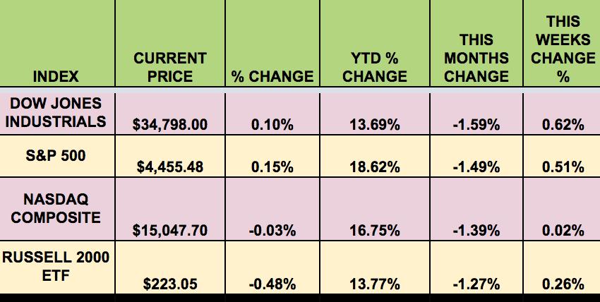 Market Indexes