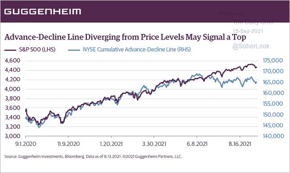 Equity Adavance Declines