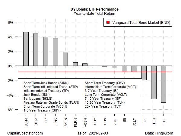 ETF Performance YTD Total Returns