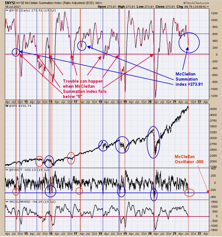 NYSI vs SPX Chart
