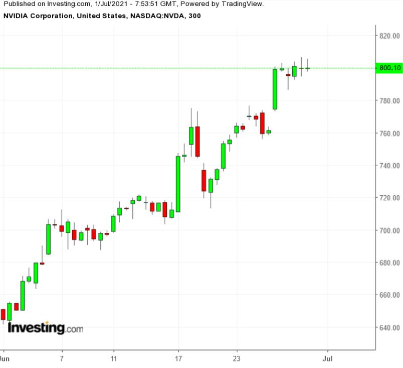 NVDA 300 Minute Chart