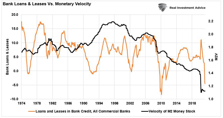 Bank Loans & Leases Vs Monetary Velocity