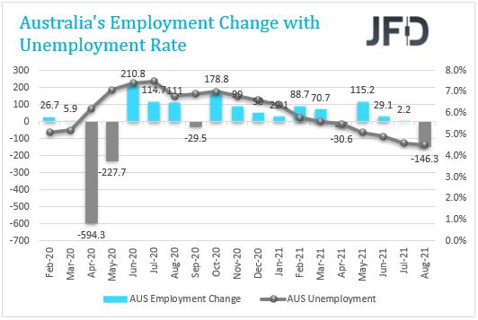 AUS Employment Change