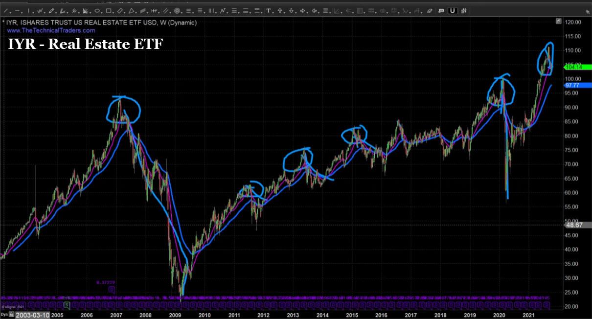 IYR ETF Chart.