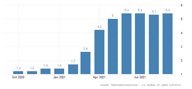 Inflation data chart for the United States.