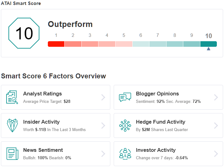 ATAI Smart Score
