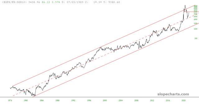 SPX/FR Ratio Chart