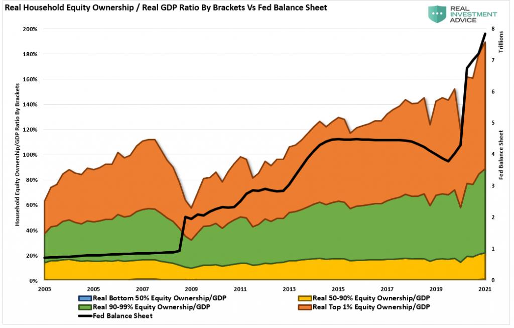 Equity Ownership/Real GDP Ratio Vs Fed Balasnce Sheet