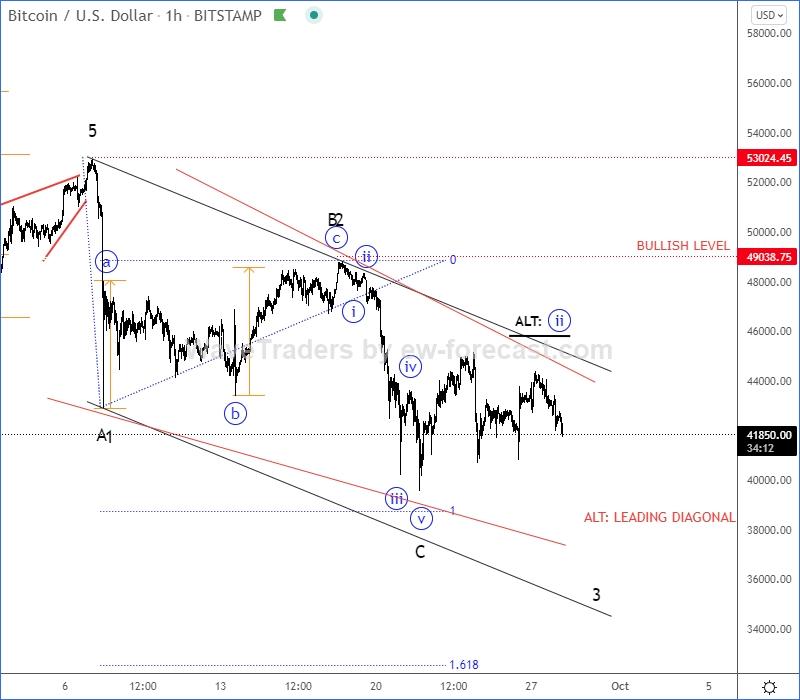 Bitcoin 1 hour Elliott Wave