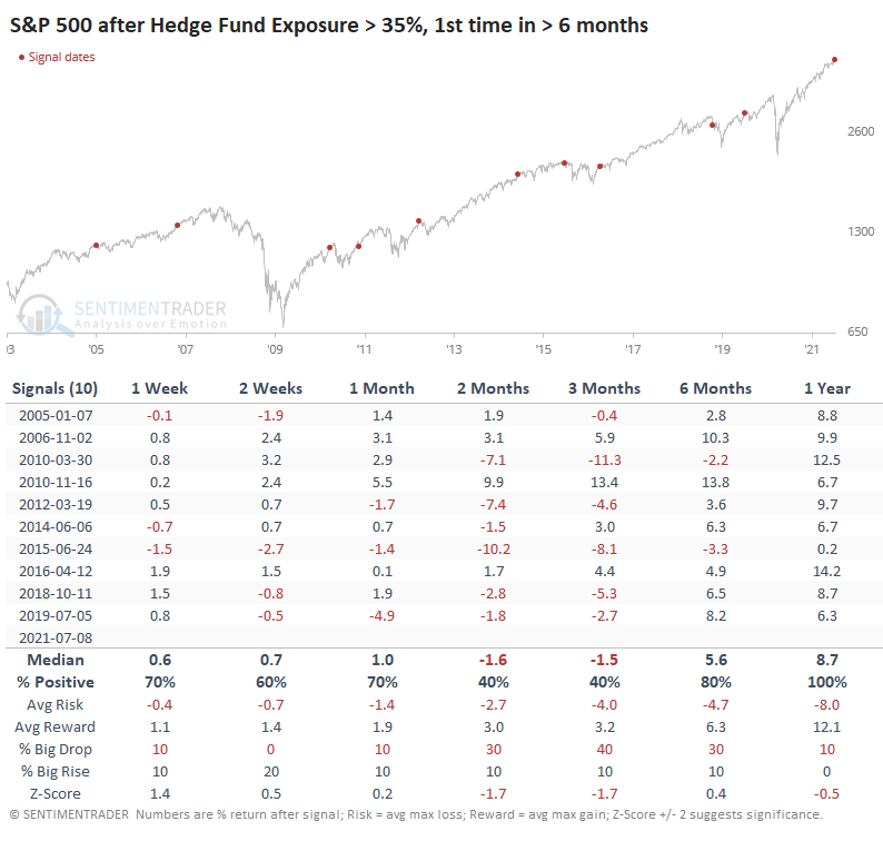 S&P 500 After Hedge Fund Exposure