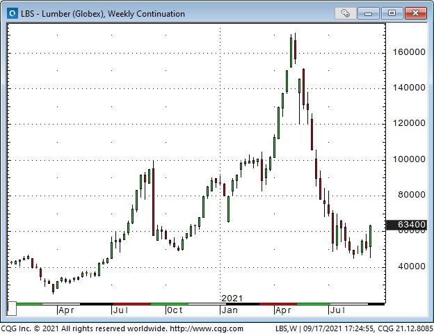 Lumber Weekly Chart