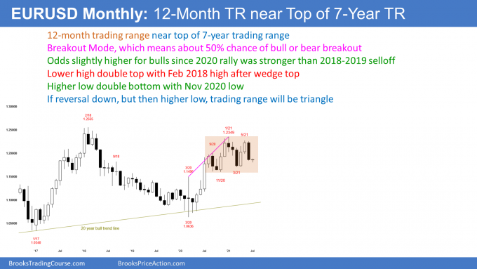 EUR/USD Forex monthly candlestick chart in trading range