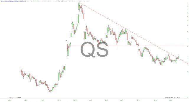 QS Stock Chart