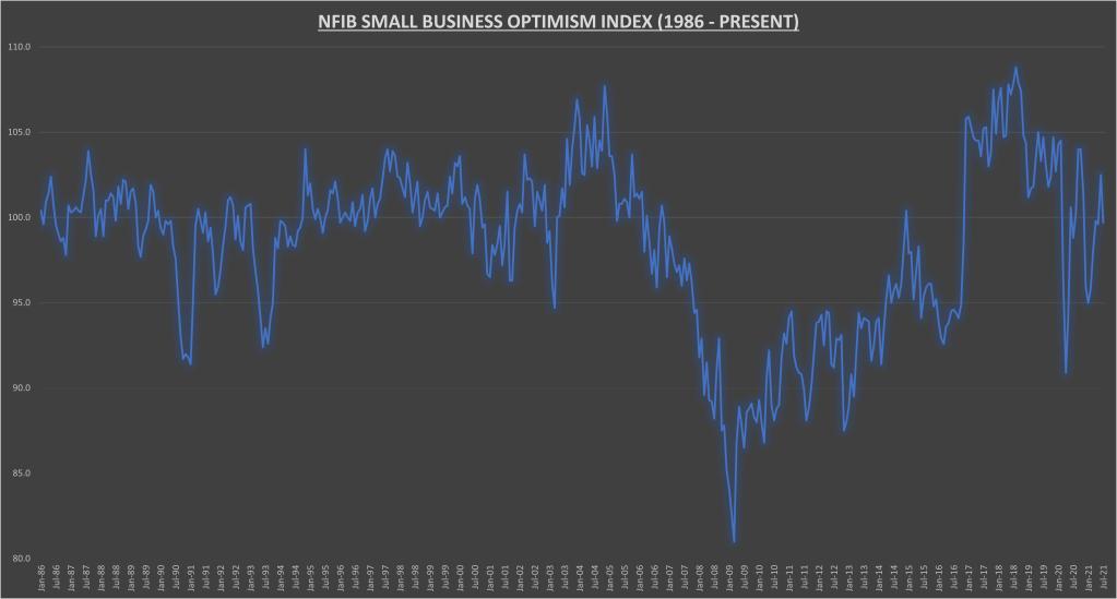 Indice d'optimisme des petites entreprises de la NFIB