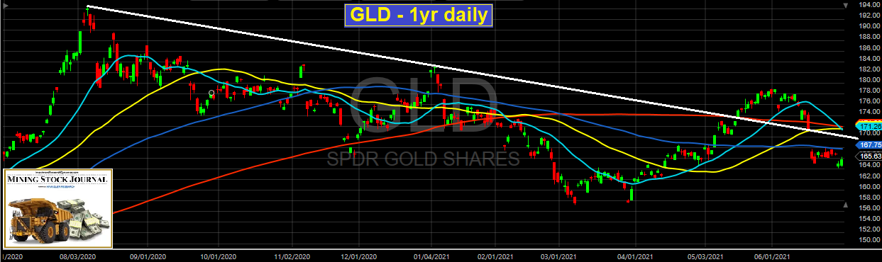 Gold 1-Yr Daily Chart