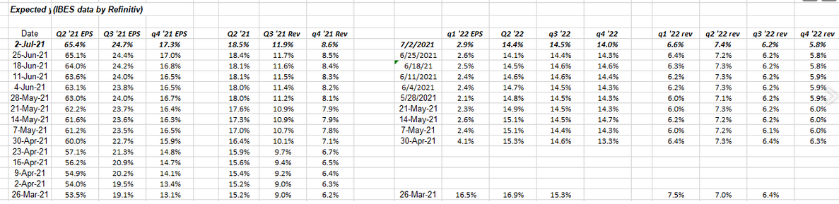 Q2-21-Q3-21 EPS Revenue Exponential Growth Rates