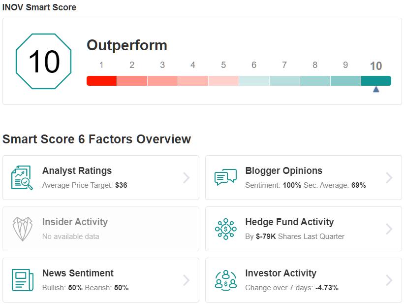 INOV Smart Score