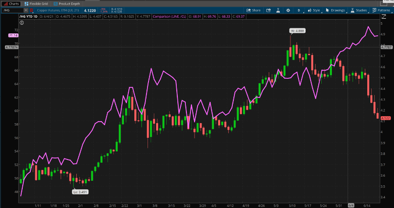 Copper And Crude Combined Chart.