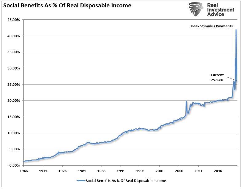 Social Benefits as Pct of DPI