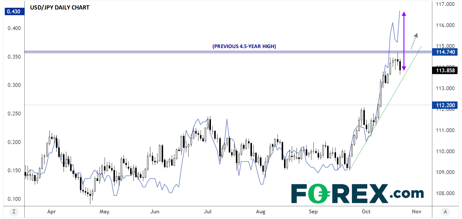 4 Reasons Why USD/JPY Could Break Through 4-Year Highs