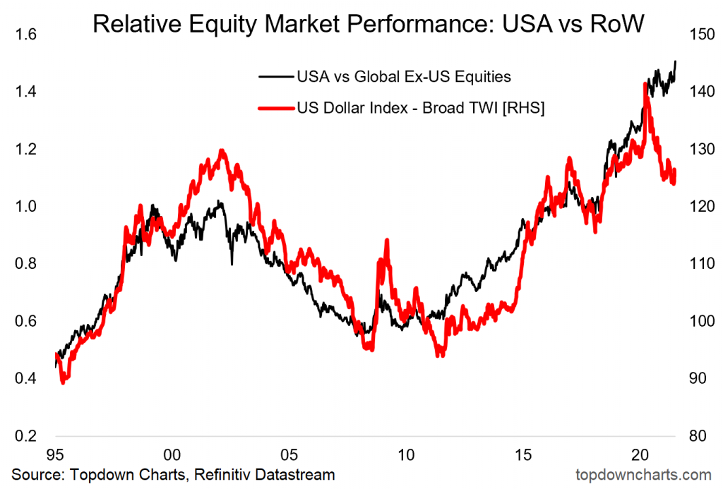 Relative Equity Perforamnce US vs ROW