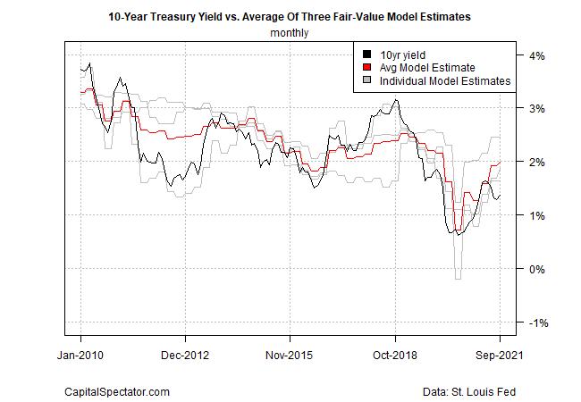 10 Yr Treasury Yield Vs Avg. Of 3 Fair Value Models