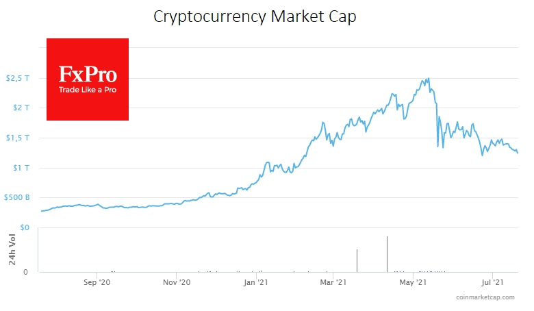 Crypto market capitalisation has halved from its peak