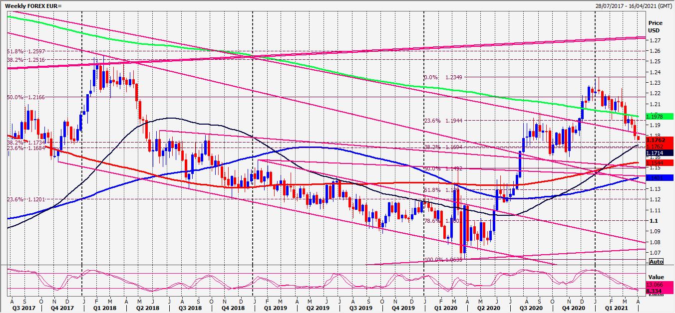 EUR Chart