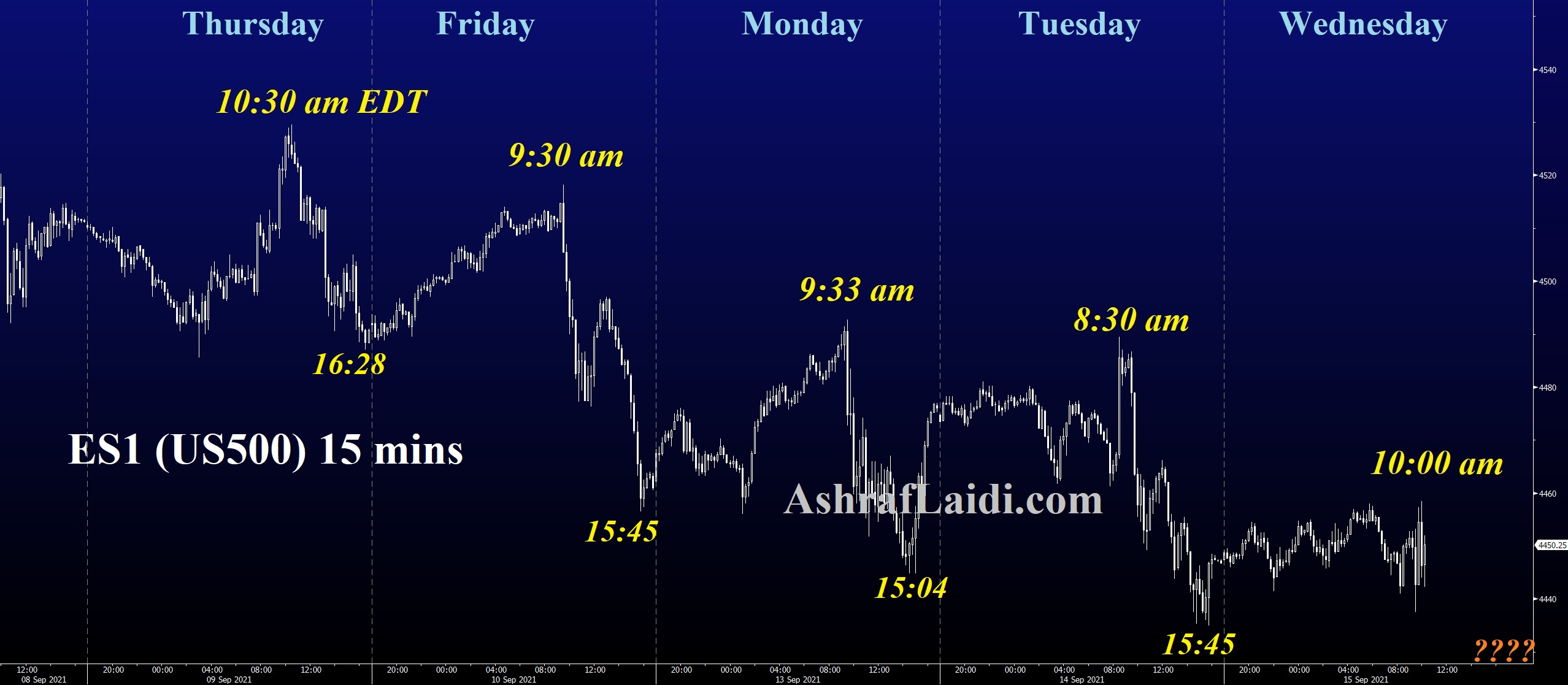 SPX 15-Min Chart