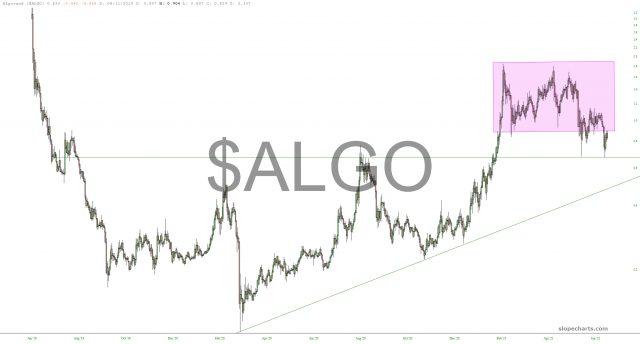 ALGO Chart.