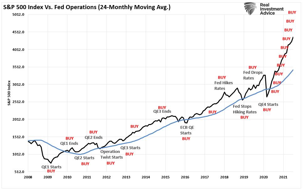 S&P 500 Vs Fed Operations 24MMA