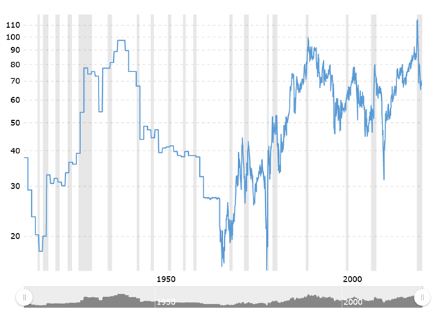 100-Year Gold/Silver Ratio Chart