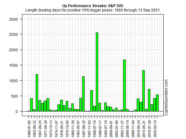 S&P 500 Up Performance Streak