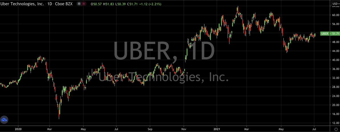 Uber Inc Stock Chart