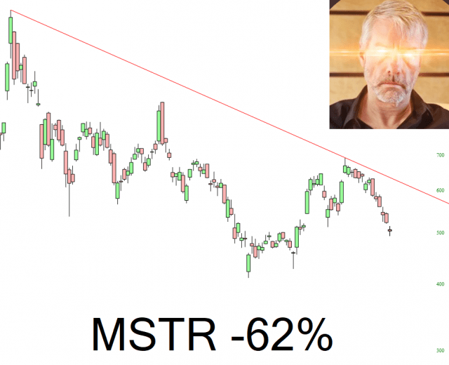 MicroStrategy Chart.