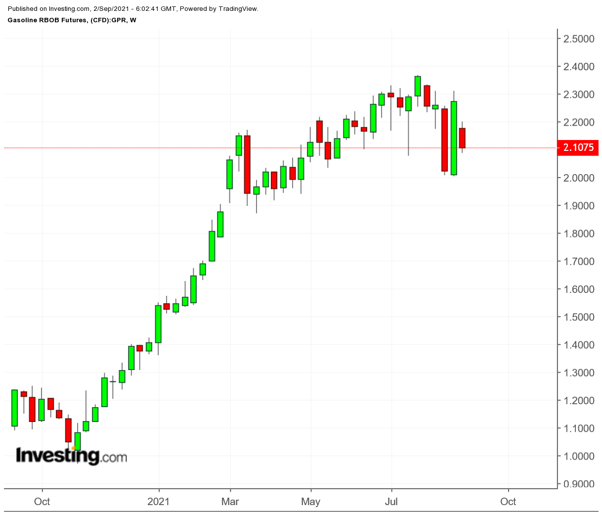 Gasoline Futures Weekly Chart